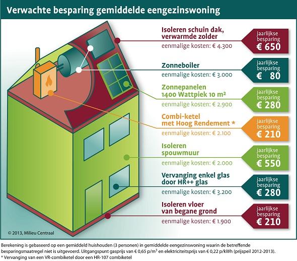 Besparing op energiekosten door woningisolatie, gebaseerd op een goed renovatieplan