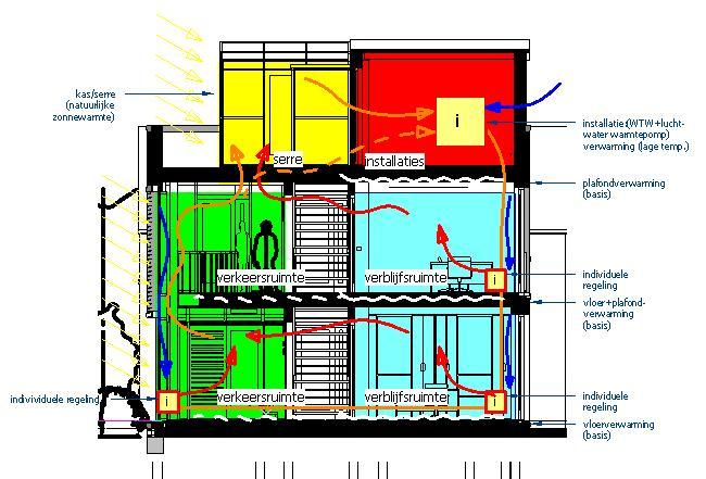 Concept wintersituatie zonlichtinval kas dakopbouw