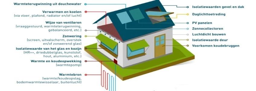 Duurzame woning volgens EPC energie besparing